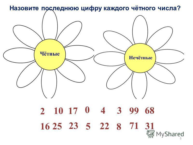 3 16 0 5 4 1799 10 31 2 23 22 68 25 8 71 Назовите последнюю цифру каждого чётного числа? 5
