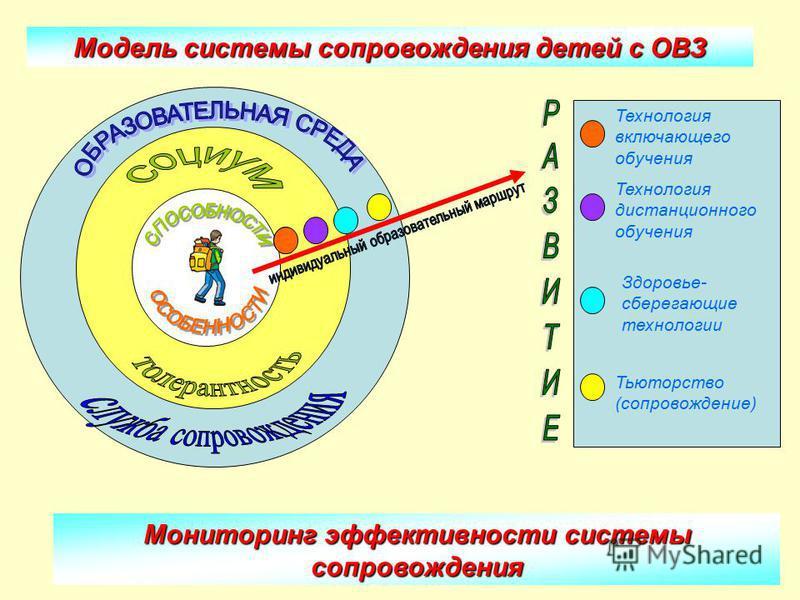 Мониторинг эффективности системы сопровождения Модель системы сопровождения детей с ОВЗ Технология включающего обучения Технология дистанционного обучения Тьюторство (сопровождение) Здоровье- сберегающие технологии