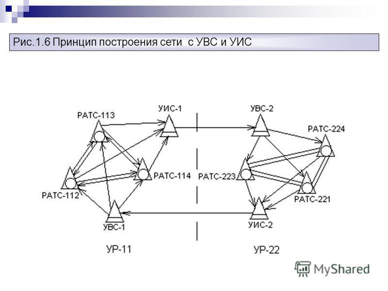 Рис.1.6 Принцип построения сети с УВС и УИС