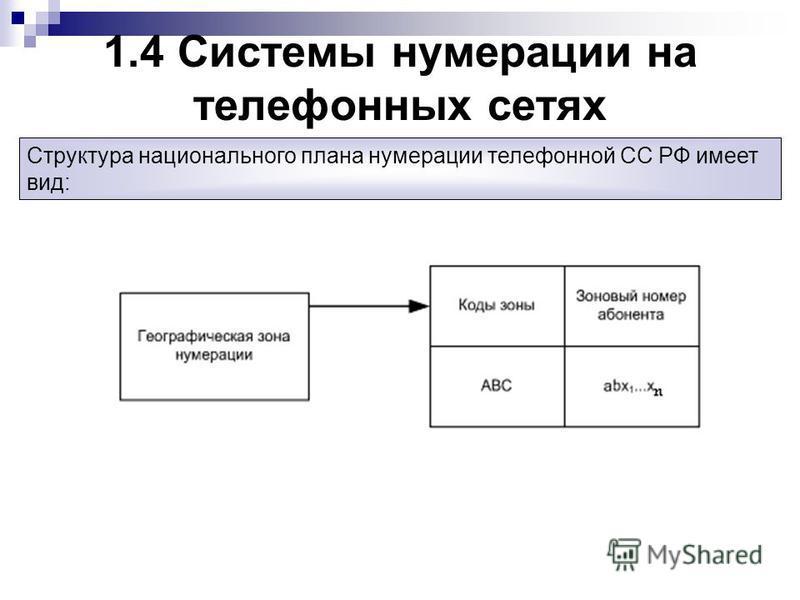 1.4 Системы нумерации на телефонных сетях Структура национального плана нумерации телефонной СС РФ имеет вид:
