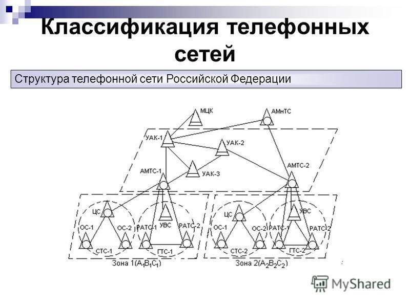 Классификация телефонных сетей Структура телефонной сети Российской Федерации