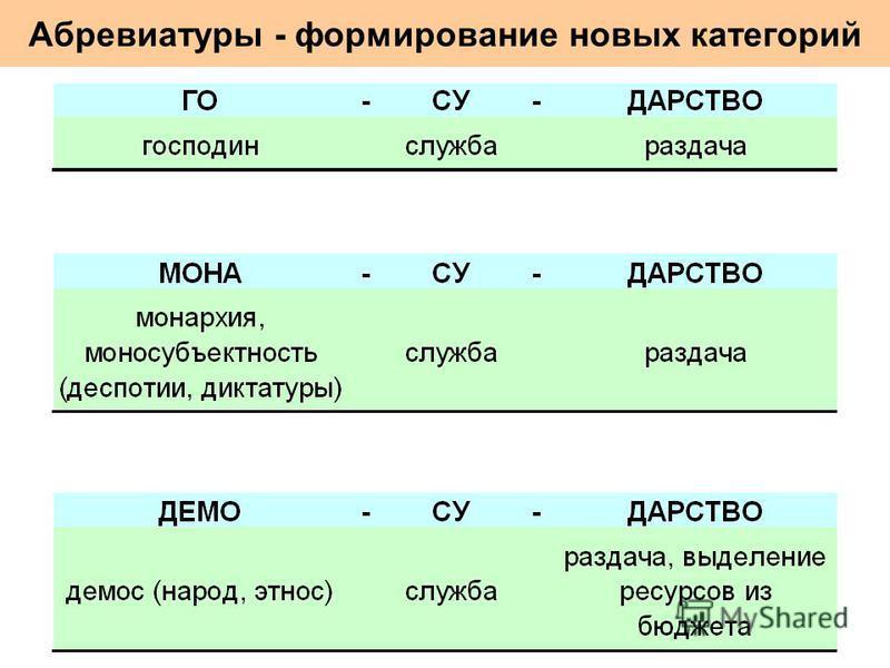 Абревиатуры - формирование новых категорий