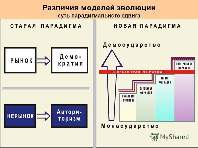 Различия моделей эволюции суть парадигмального сдвига