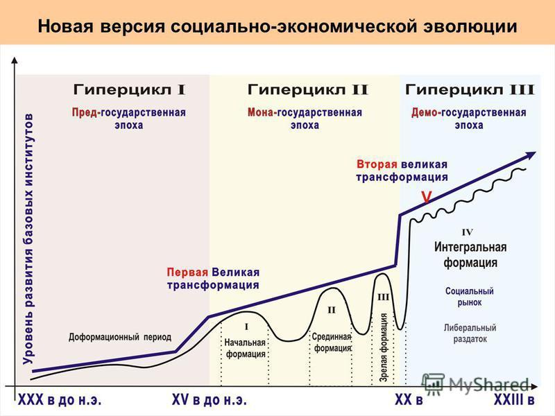 Новая версия социально-экономической эволюции