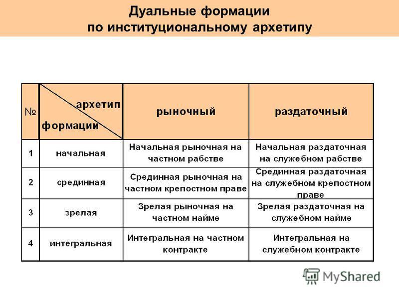 Дуальные формации по институциональному архетипу
