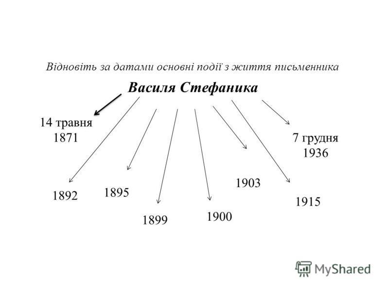 Відновіть за датами основні події з життя письменника Василя Стефаника 14 травня 1871 1892 1900 1899 1903 7 грудня 1936 1915 1895