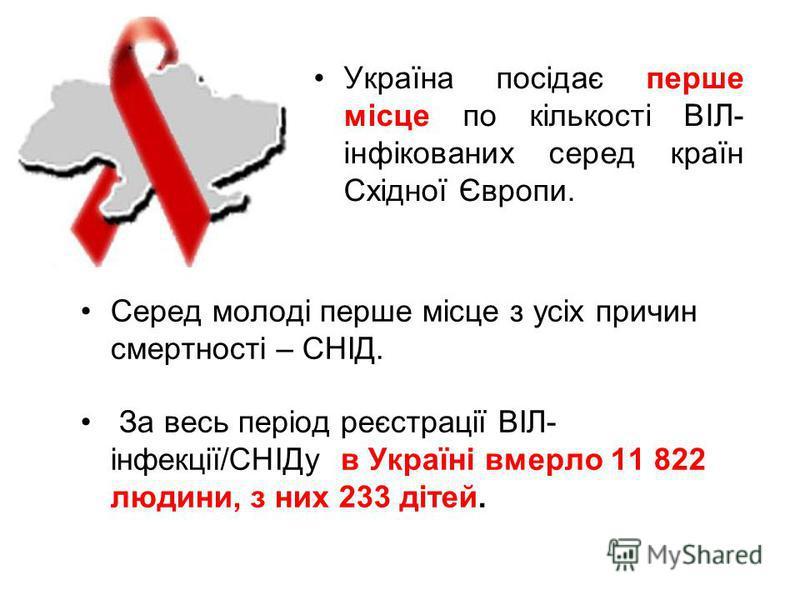 Україна посідає перше місце по кількості ВІЛ- інфікованих серед країн Східної Європи. Серед молоді перше місце з усіх причин смертності – СНІД. За весь період реєстрації ВІЛ- інфекції/СНІДу в Україні вмерло 11 822 людини, з них 233 дітей.