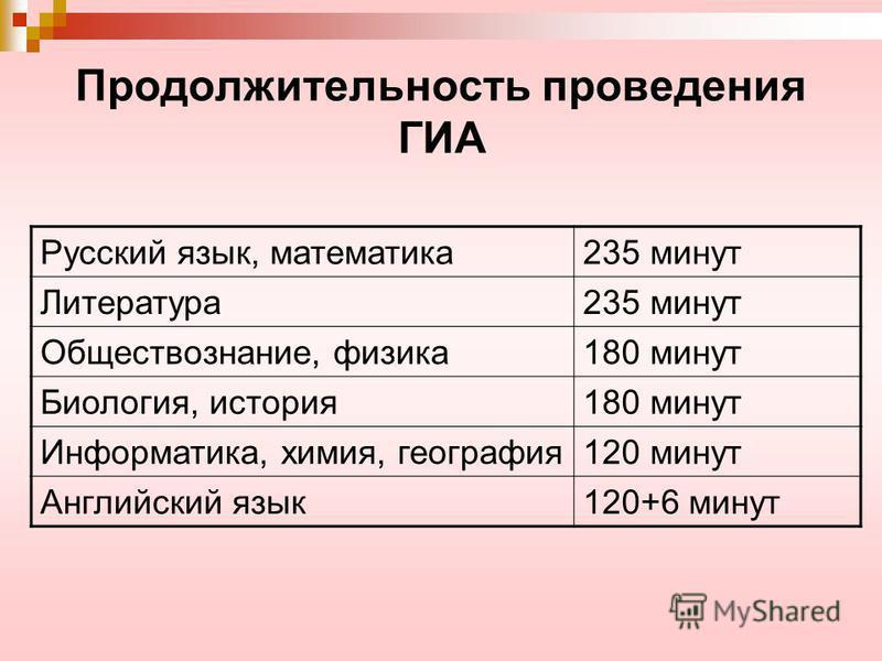Продолжительность проведения ГИА Русский язык, математика 235 минут Литература 235 минут Обществознание, физика 180 минут Биология, история 180 минут Информатика, химия, география 120 минут Английский язык 120+6 минут