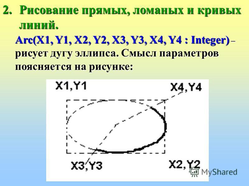 прямых, ломаных и кривых линий. Polyline(Points: array of Tpoint) – рисует ломаную линию, соединяя точки массива Points. Для получения элемента массива по двум координатам может использоваться функция Point(X, Y : Integer): Tpoint, например – нарисов