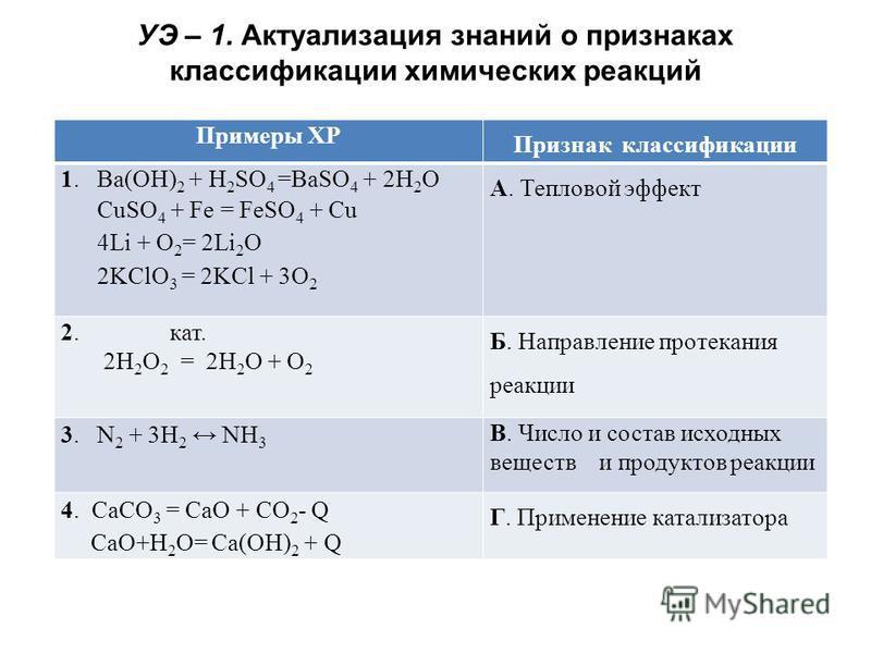 УЭ – 1. Актуализация знаний о признаках классификации химических реакций Примеры ХР Признак классификации 1. Ba(OH) 2 + H 2 SO 4 =BaSO 4 + 2H 2 O CuSO 4 + Fe = FeSO 4 + Cu 4Li + O 2 = 2Li 2 O 2KClO 3 = 2KCl + 3O 2 А. Тепловой эффект 2. кат. 2H 2 O 2
