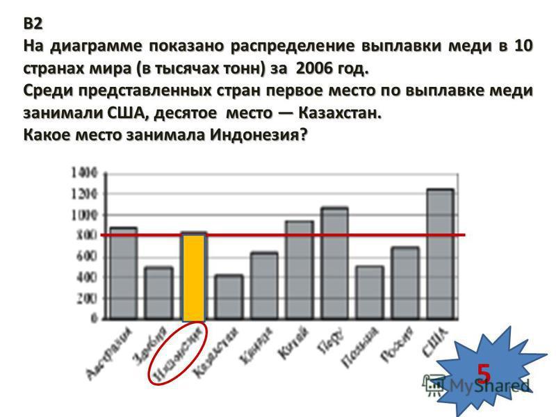 B2 На диаграмме показано распределение выплавки меди в 10 странах мира (в тысячах тонн) за 2006 год. Среди представленных стран первое место по выплавке меди занимали США, десятое место Казахстан. Какое место занимала Индонезия? 5
