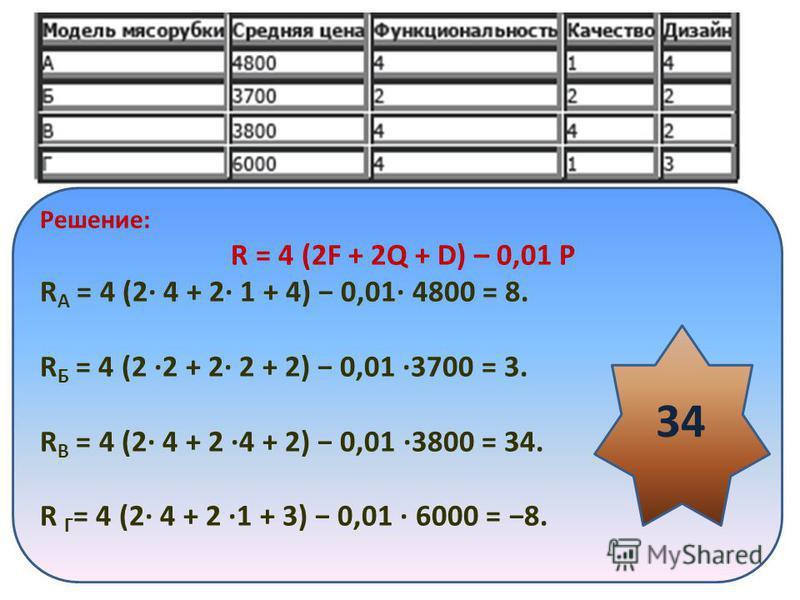 Решение: R = 4 (2F + 2Q + D) – 0,01 Р R А = 4 (2 4 + 2 1 + 4) 0,01 4800 = 8. R Б = 4 (2 2 + 2 2 + 2) 0,01 3700 = 3. R В = 4 (2 4 + 2 4 + 2) 0,01 3800 = 34. R Г = 4 (2 4 + 2 1 + 3) 0,01 6000 = 8. 34