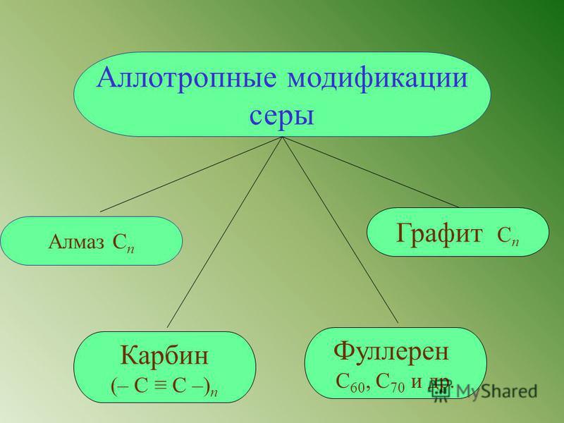 Аллотропные модификации серы Графит C n Карбин (– С С –) n Фуллерен С 60, С 70 и др. Алмаз C n
