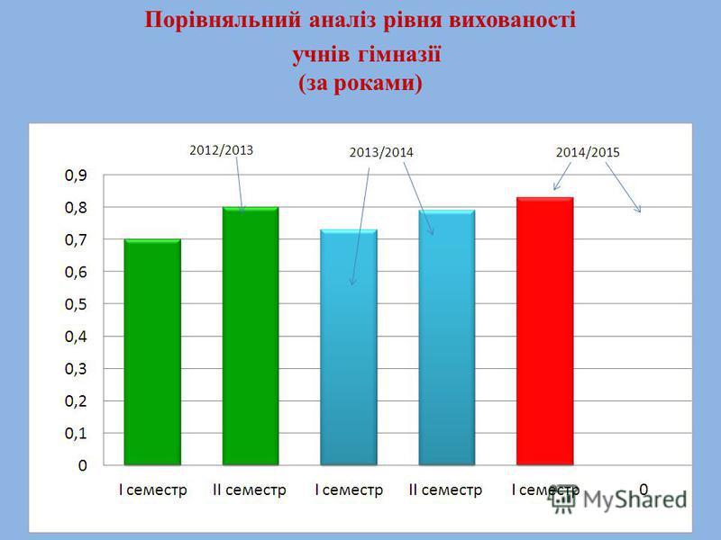 Порівняльний аналіз рівня вихованості учнів гімназії (за роками)