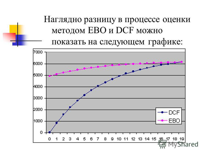 Наглядно разницу в процессе оценки методом ЕВО и DCF можно показать на следующем графике:
