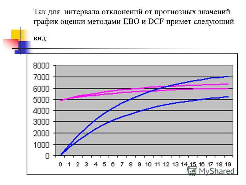 Так для интервала отклонений от прогнозных значений график оценки методами ЕВО и DCF примет следующий вид: