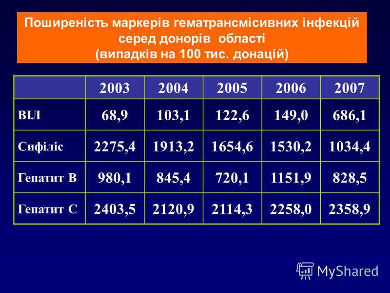 12 20032004200520062007 ВІЛ 68,9103,1122,6149,0686,1 Сифіліс 2275,41913,21654,61530,21034,4 Гепатит В 980,1845,4720,11151,9828,5 Гепатит С 2403,52120,92114,32258,02358,9 Поширеність маркерів гематрансмісивних інфекцій серед донорів області (випадків