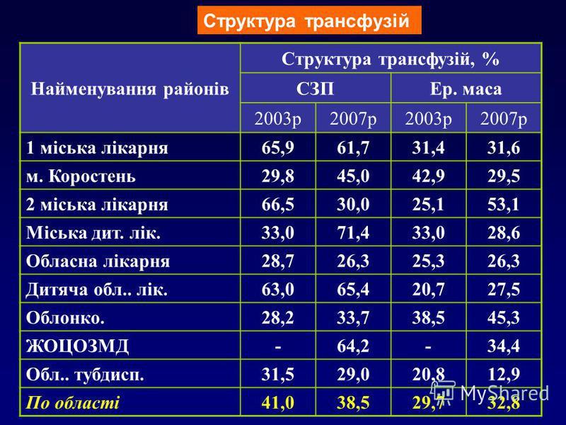 18 Найменування районів Структура трансфузій, % СЗПЕр. маса 2003р2007р2003р2007р 1 міська лікарня 65,961,731,431,6 м. Коростень 29,845,042,929,5 2 міська лікарня 66,530,025,153,1 Міська дит. лік. 33,071,433,028,6 Обласна лікарня 28,726,325,326,3 Дитя