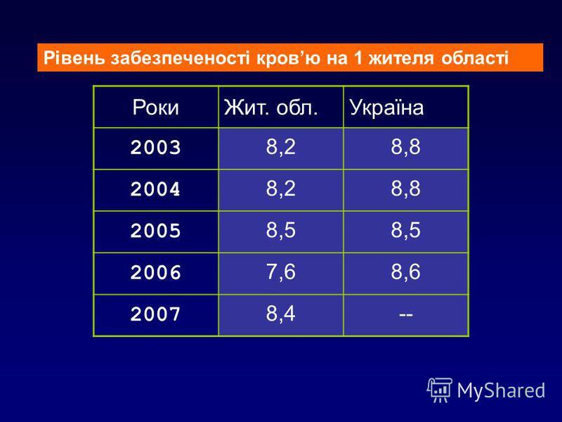 7 РокиЖит. обл.Україна 2003 8,28,8 2004 8,28,8 2005 8,5 2006 7,68,6 2007 8,4-- Рівень забезпеченості кровю на 1 жителя області