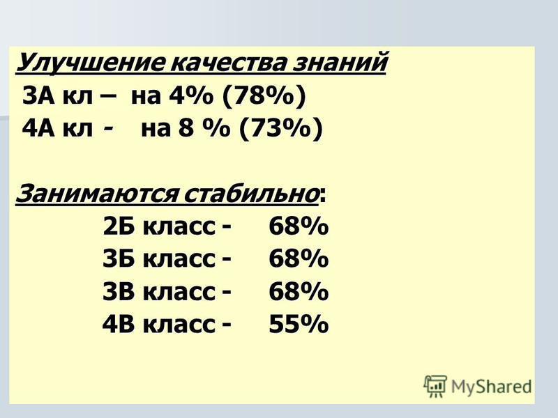 Улучшение качества знаний 3А кл – на 4% (78%) 3А кл – на 4% (78%) 4А кл - на 8 % (73%) 4А кл - на 8 % (73%) Занимаются стабильно: 2Б класс - 68% 2Б класс - 68% 3Б класс - 68% 3Б класс - 68% 3В класс - 68% 3В класс - 68% 4В класс - 55% 4В класс - 55%