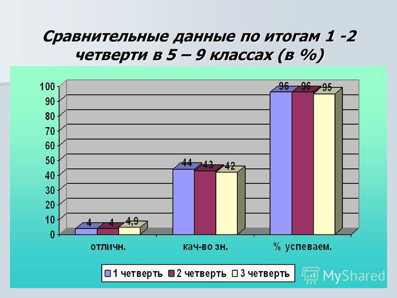 Сравнительные данные по итогам 1 -2 четверти в 5 – 9 классах (в %)