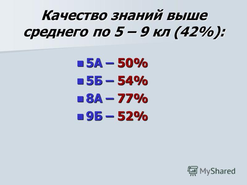 Качество знаний выше среднего по 5 – 9 кл (42%): 5А – 50% 5А – 50% 5Б – 54% 5Б – 54% 8А – 77% 8А – 77% 9Б – 52% 9Б – 52%