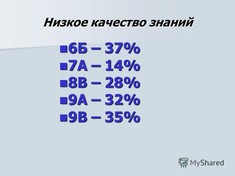 Низкое качество знаний 6Б – 37% 6Б – 37% 7А – 14% 7А – 14% 8В – 28% 8В – 28% 9А – 32% 9А – 32% 9В – 35% 9В – 35%