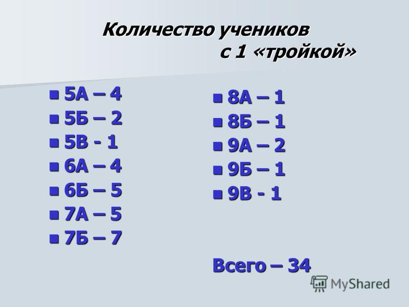 Количество учеников с 1 «тройкой» 5А – 4 5А – 4 5Б – 2 5Б – 2 5В - 1 5В - 1 6А – 4 6А – 4 6Б – 5 6Б – 5 7А – 5 7А – 5 7Б – 7 7Б – 7 8А – 1 8А – 1 8Б – 1 8Б – 1 9А – 2 9А – 2 9Б – 1 9Б – 1 9В - 1 9В - 1 Всего – 34