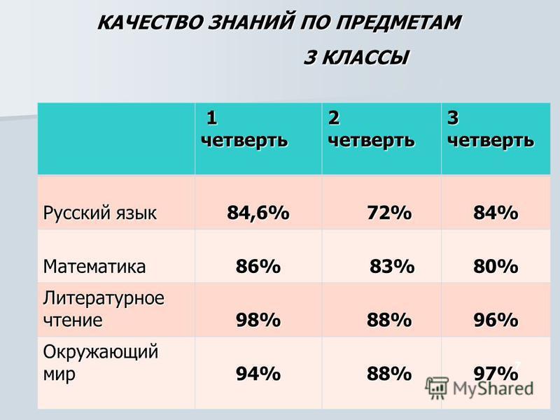 КАЧЕСТВО ЗНАНИЙ ПО ПРЕДМЕТАМ 3 КЛАССЫ 1 четверть 2 четверть 3 четверть Русский язык 84,6% 72% 72%84% Математика 86% 83% 83%80% Литературное чтение 98% 88% 88%96% Окружающий мир 94% 88% 88%97% 7