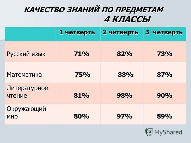 КАЧЕСТВО ЗНАНИЙ ПО ПРЕДМЕТАМ 4 КЛАССЫ 1 четверть 2 четверть 3 четверть Русский язык 71% 71% 82% 82%73% Математика 75% 75% 88% 88%87% Литературное чтение 81% 81% 98% 98%90% Окружающий мир 80% 80% 97% 97%89%