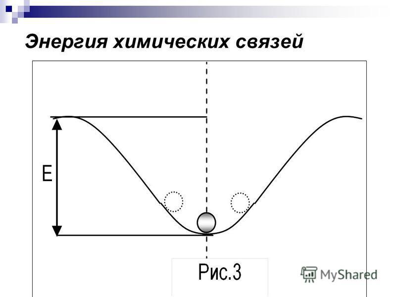 Энергия химических связей