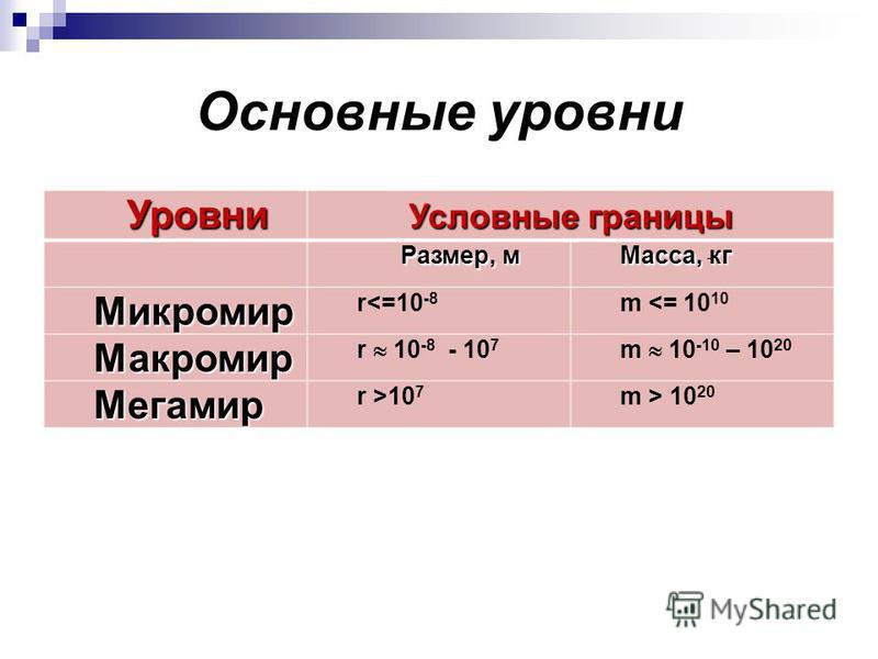 Основные уровни Уровни Условные границы Размер, м Масса, кг Микромир r<=10 -8 m <= 10 10 Макромир r 10 -8 - 10 7 m 10 -10 – 10 20 Мегамир r >10 7 m > 10 20