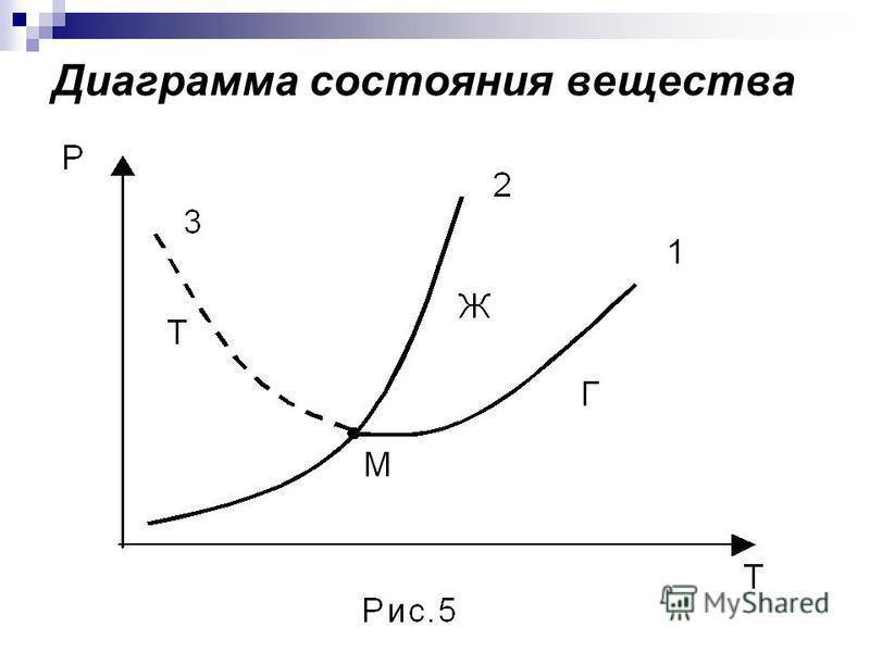 Диаграмма состояния вещества