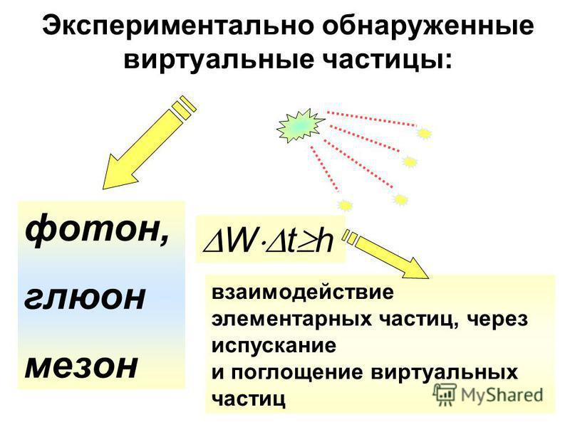 Экспериментально обнаруженные виртуальные частицы: фотон, глюон мезон W t h взаимодействие элементарных частиц, через испускание и поглощение виртуальных частиц