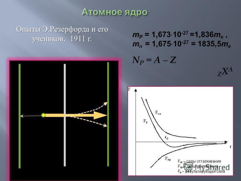 Опыты Э. Резерфорда и его учеников, 1911 г. m P = 1,673 10 -27 =1,836m e, m n = 1,675 10 -27 = 1835,5m e N P = A – Z Z X A