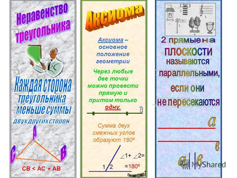 Аксиома – основное положение геометрии Через любые две точки можно провести прямую и притом только одну. Сумма двух смежных углов образуют 180º 12 1+ 2= =180º СВ < АС + АВ