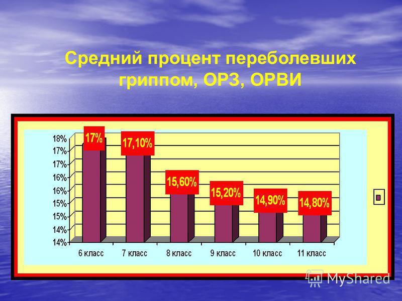 Средний процент переболевших гриппом, ОРЗ, ОРВИ