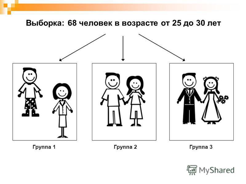 Выборка: 68 человек в возрасте от 25 до 30 лет Группа 1Группа 2Группа 3
