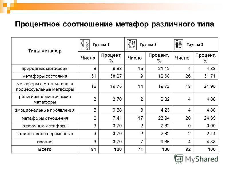 Процентное соотношение метафор различного типа Типы метафор Группа 1Группа 2Группа 3 Число Процент, % Число Процент, % Число Процент, % природные метафоры 89,881521,1344,88 метафоры состояния 3138,27912,682631,71 метафоры деятельности и процессуальны