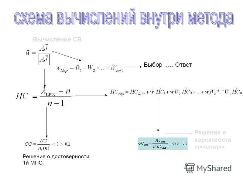 Выбор …. Ответ Решение о корректности процедуры Решение о достоверности 1 й МПС Вычисление СВ