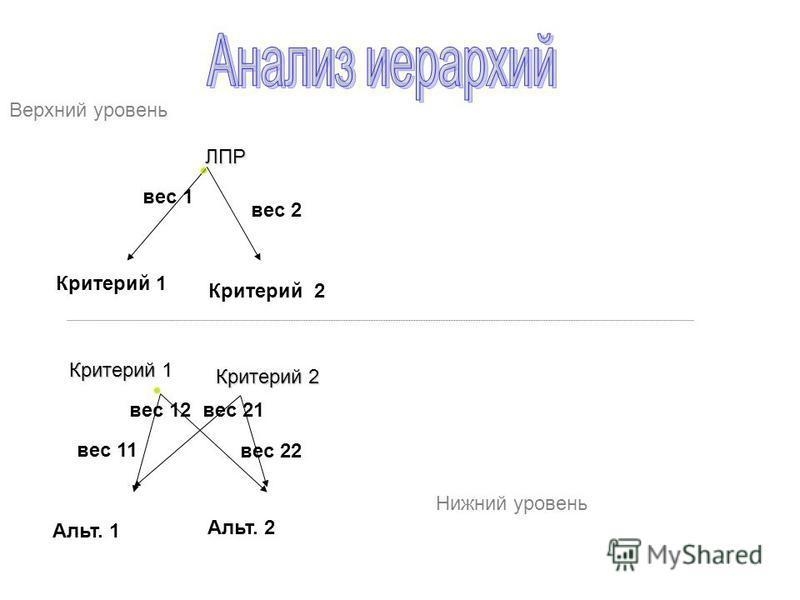 ЛПР Критерий 1 Критерий 2 Критерий 1 Альт. 1 Альт. 2 Критерий 2 вес 2 вес 1 вес 21 вес 11 вес 22 вес 12 Верхний уровень Нижний уровень