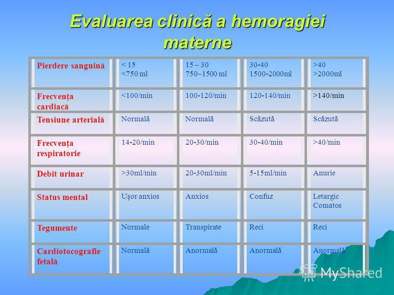 Evaluarea clinică a hemoragiei materne Pierdere sanguină < 15 <750 ml 15 – 30 750–1500 ml 30-40 1500-2000ml >40 >2000ml Frecvenţa cardiacă <100/min100-120/min120-140/min>140/min Tensiune arterială Normală Scăzută Frecvenţa respiratorie 14-20/min20-30