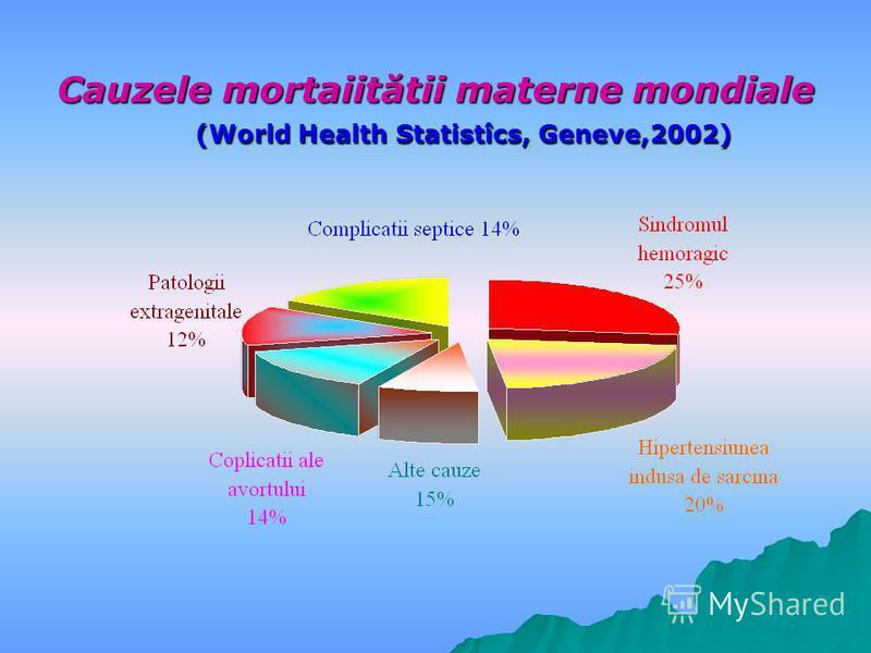 Cauzele mortaiitătii materne mondiale (World Health Statistîcs, Geneve,2002)