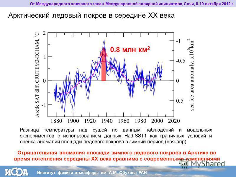 От Международного полярного года к Международной полярной инициативе, Сочи, 8-10 октября 2012 г. Арктический ледовый покров в середине XX века Разница температуры над сушей по данным наблюдений и модельных экспериментов с использованием данных HadISS