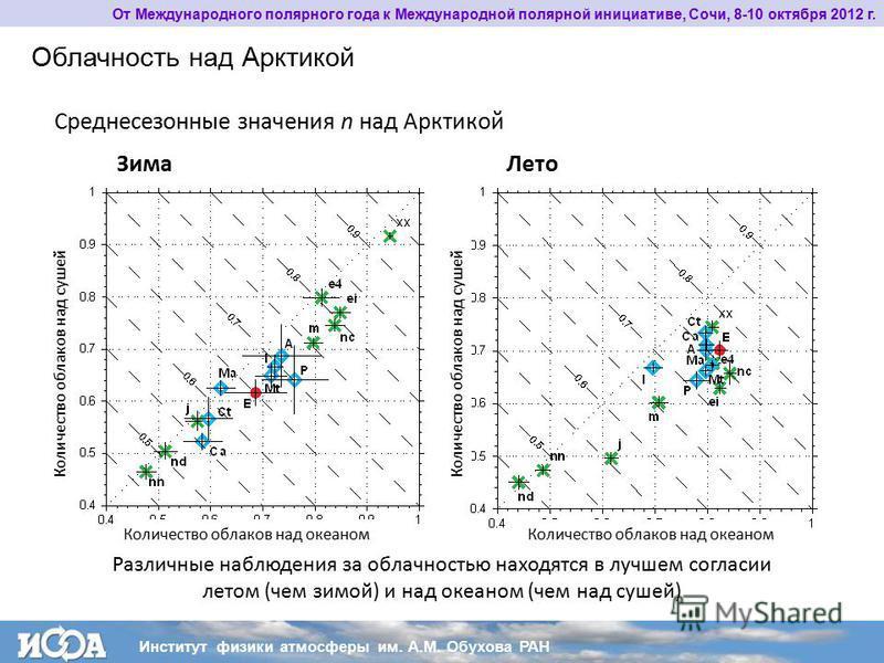 От Международного полярного года к Международной полярной инициативе, Сочи, 8-10 октября 2012 г. Облачность над Арктикой Среднесезонные значения n над Арктикой Зима Лето Различные наблюдения за облачностью находятся в лучшем согласии летом (чем зимой