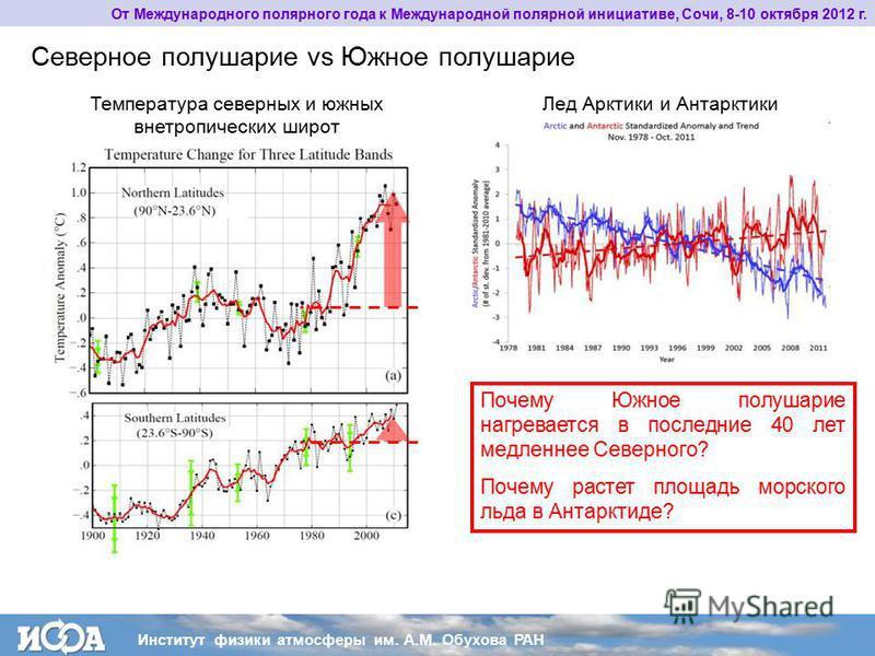 Лед Арктики и Антарктики Температура северных и южных внетропических широт Почему Южное полушарие нагревается в последние 40 лет медленнее Северного? Почему растет площадь морского льда в Антарктиде? Северное полушарие vs Южное полушарие От Междунаро