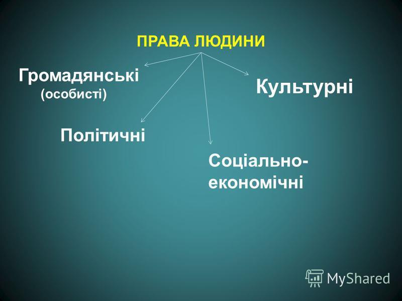 ПРАВА ЛЮДИНИ Соціально- економічні Політичні Культурні Громадянські (особисті)