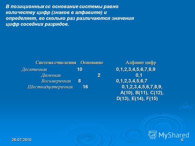 26.07.20156 Система счисления Основание Алфавит цифр Десятичная 10 0,1,2,3,4,5,6,7,8,9 Двоичная 2 0,1 Восьмеричная 8 0,1,2,3,4,5,6,7 Шестнадцатеричная 16 0,1,2,3,4,5,6,7,8,9, А(10), В(11), C(12), D(13), E(14), F(15) Система счисления Основание Алфави
