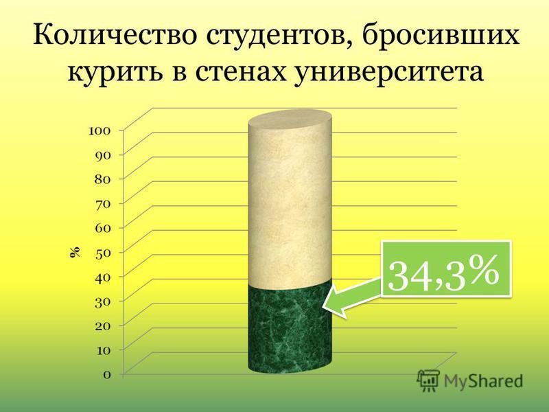 Количество студентов, бросивших курить в стенах университета 34,3%
