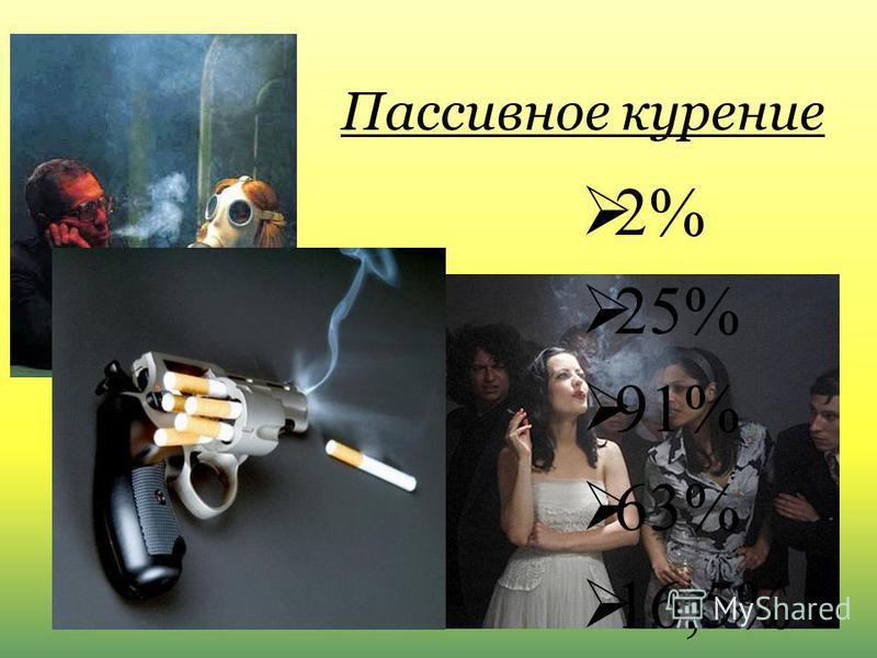 Пассивное курение 2% 25% 91% 63% 16,5%